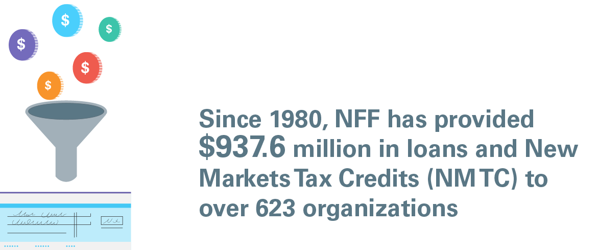 Colorful coins dropping into a funnel with text to the right about NFF's financing since 1980.
