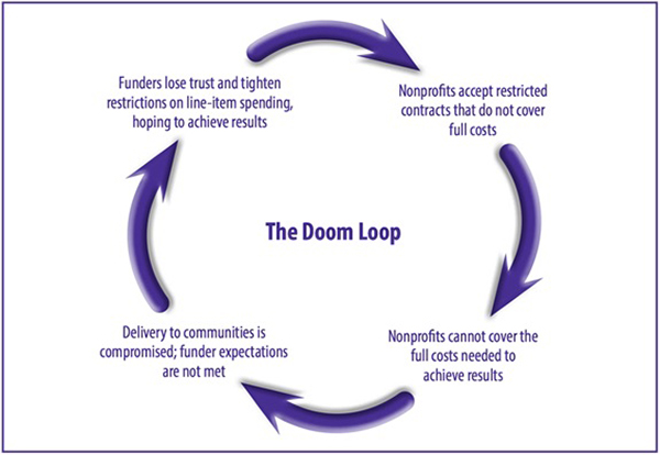 "Image of The ""Doom Loop"" of underfunded full costs"