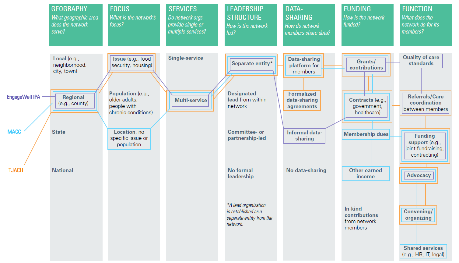 Snapshot of CBO Networks