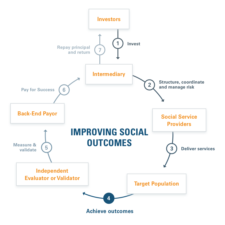 Improving Social Outcomes circle. Investors -> Intermediary -> Social Service Providers -> Target Population -> Independent Evaluator -> Back-End Payor --> Intermediary -> Investors