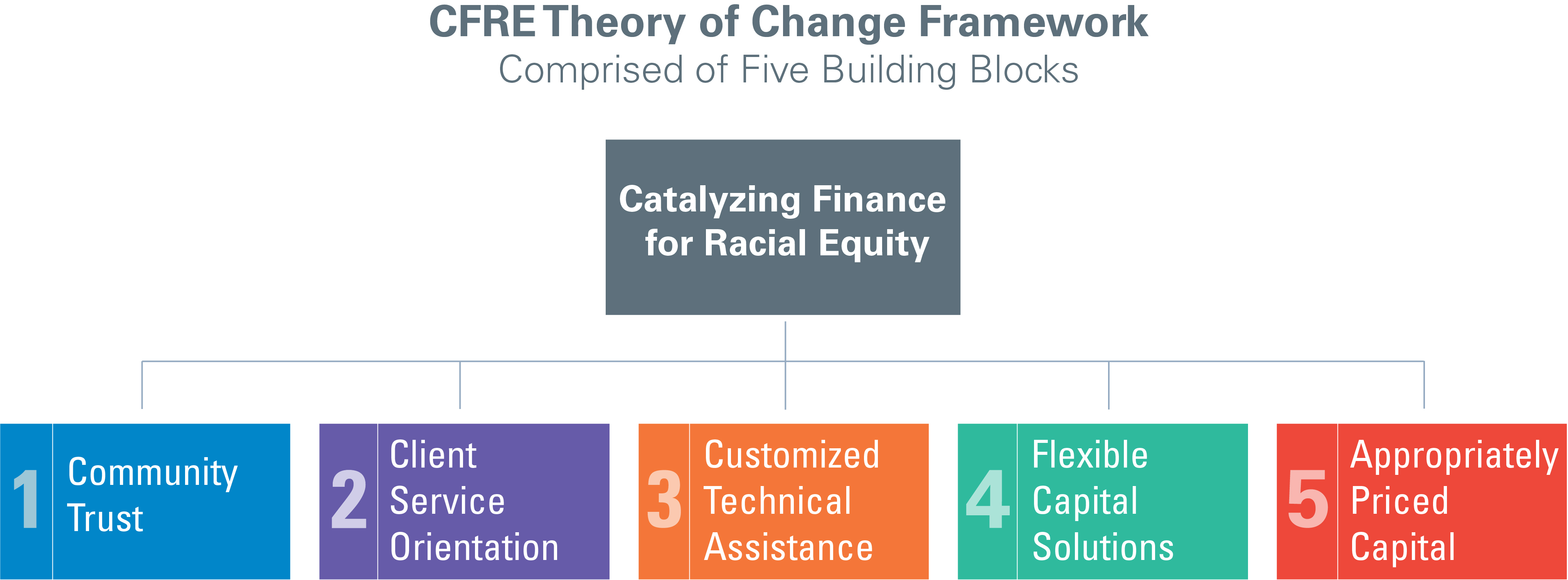 CFRE Theory of Change Framework with five building blocks: client service orientation, customized TA, appropriately priced capital flexible capital, and