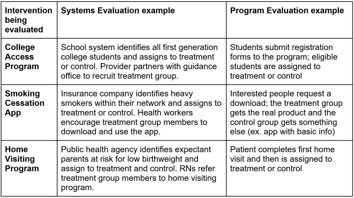 Chart that shows intervention evaluations, including system examples and program evaluation examples