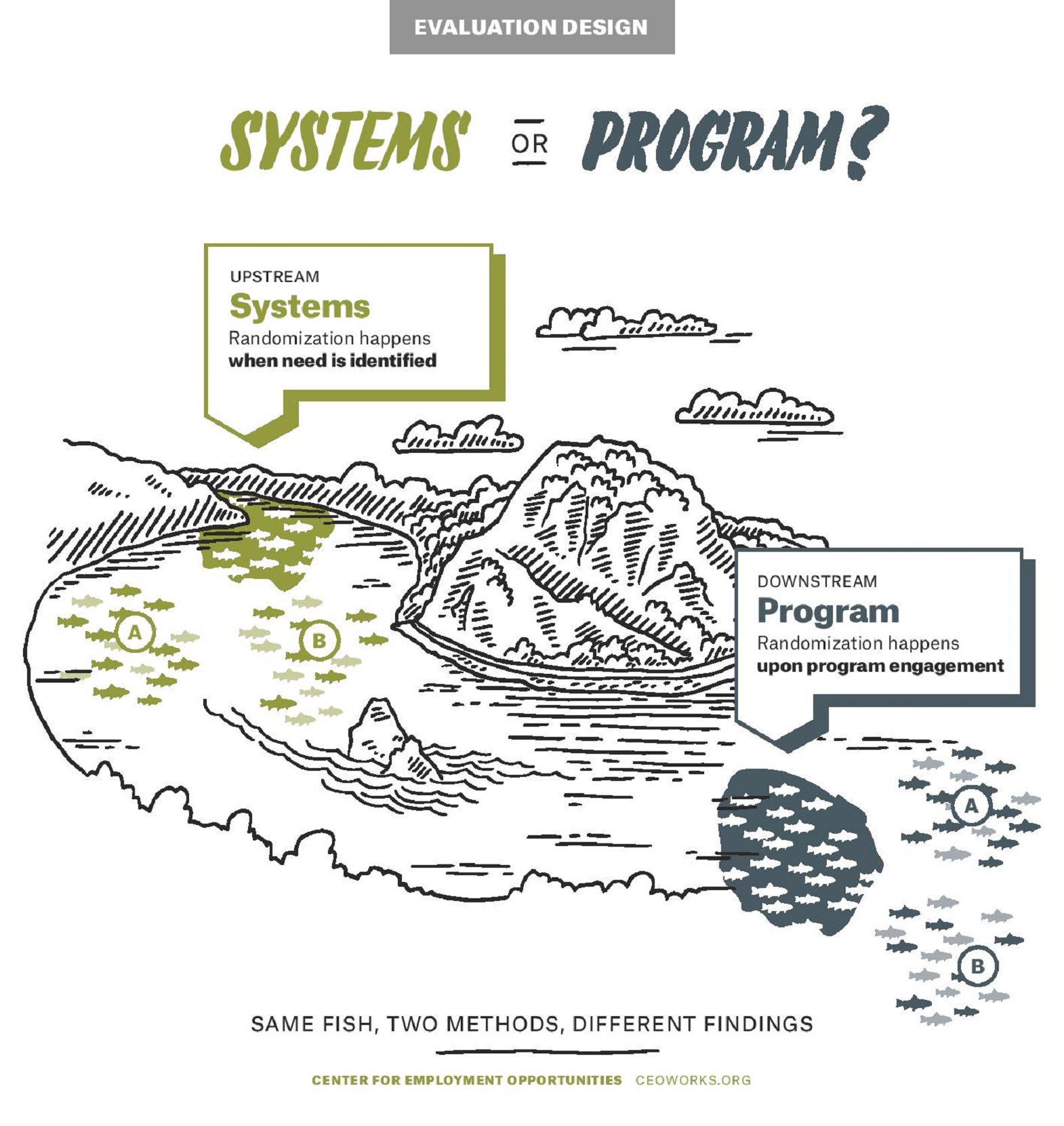 Systems or Programs: Upstream = System, Downstream = Programs